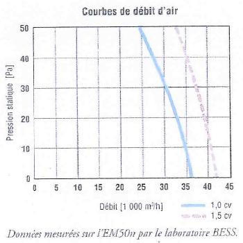 GIORDANO EM50n débits