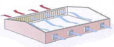 ventilation fixe